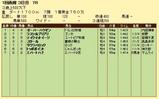 第10S:06月5週 泥@オーバーハウゼン 競争成績