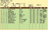第13S:02月1週 小倉大賞典 成績