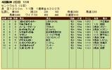 第4S:9月3週 セントウルS 競争成績