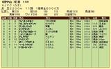 第14S:01月4週 AJCC 成績