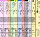 第13S:03月2週 チューリップ賞