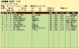 第15S:02月4週 エンプレス杯 成績