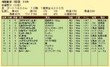 第5S:11月1週 武蔵野S 競争成績