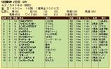 第9S:12月2週 泥@フォルセティ 競争成績
