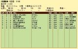 第9S:03月5週 毎日杯 競争成績