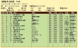 第14S:07月1週 ジャパンダートダービー 成績