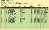 第15S:09月1週 サラブレッドチャレンジC 成績