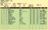 第5S:4月3週 皐月賞 競争成績