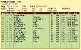 第13S:12月1週 ジャパンカップ 成績