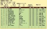 第6S:11月4週 東京スポーツ杯2歳S 競争成績