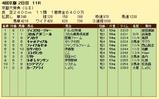 第8S:10月2週 京都大賞典 競争成績