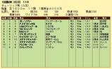 第16S:03月2週 チューリップ賞 成績