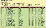 第5S:10月3週 秋華賞 競争成績
