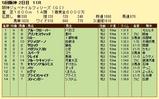 第7S:12月2週 阪神JF 競争成績
