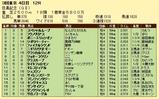 第16S:06月2週 目黒記念 成績