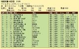 第16S:11月4週 マイルチャンピオンシップ 成績
