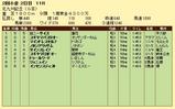 第10S:07月3週 北九州記念 競争成績