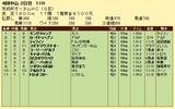 第13S:09月3週 京成杯オータムHC 成績