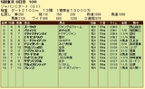 第10S:12月1週 ジャパンカップダート 競争成績