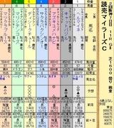 第13S:04月3週 読売マイラーズC