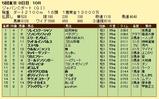 第5S:12月1週 ジャパンCダート 競争成績