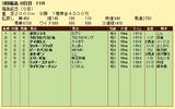 第9S:11月3週 福島記念 競争成績