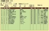 第12S:02月4週 エンプレス杯 成績