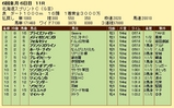 第10S:06月2週 北海道スプリントC 競争成績
