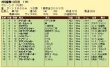 第9S:04月3週 マリーンC 競争成績