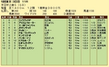 第8S:11月3週 京王杯2歳S 競争成績
