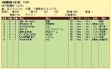 第4S:9月5週 神戸新聞杯 競争成績