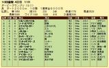 第4S:9月4週 ダービーGP 競争成績