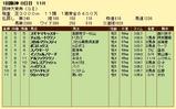 第12S:03月4週 阪神大賞典 成績