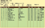 第10S:10月2週 京都大賞典 競争成績