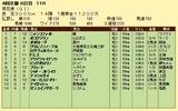 第9S:10月4週 菊花賞 競争成績