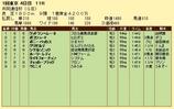 第13S:02月2週 共同通信杯 成績