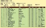第16S:05月2週 NHKマイルC 成績
