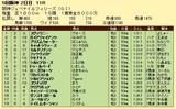 第8S:12月2週 阪神JF 競争成績