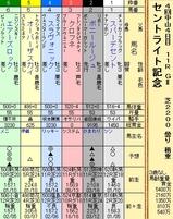 第8S:9月4週 セントライト記念 出馬表