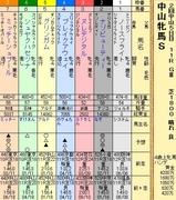 第9S:03月3週 中山牝馬S 出馬表