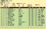 第16S:04月2週 阪神牝馬S 成績