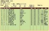 第6S:3月3週 中山牝馬S 競争成績