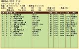 第9S:03月4週 フラワーC 競争成績