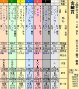 第8S:6月1週 金鯱賞 出馬表