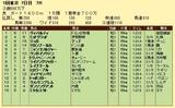 第9S:02月4週 泥@ヴィバルディ 競争成績