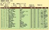 第10S:06月3週 エプソムC 競争成績