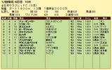 第5S:11月4週 全日本サラブレッドC 競争成績