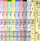 第15S:05月1週 兵庫チャンピオンシップ