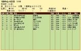 第11S:01月3週 京成杯 競争成績