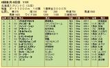 第7S:6月2週 北海道スプリントC 競争成績